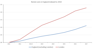 graph of rental housing cost indexed to 2010. By 2017, England outside London is 111. London is 123.