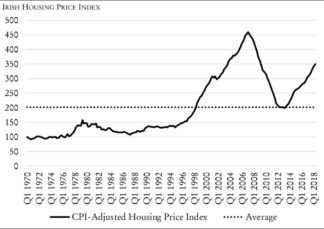 graph of housing price index in Ireland. Housing prices are again climbing to 2008 levels.