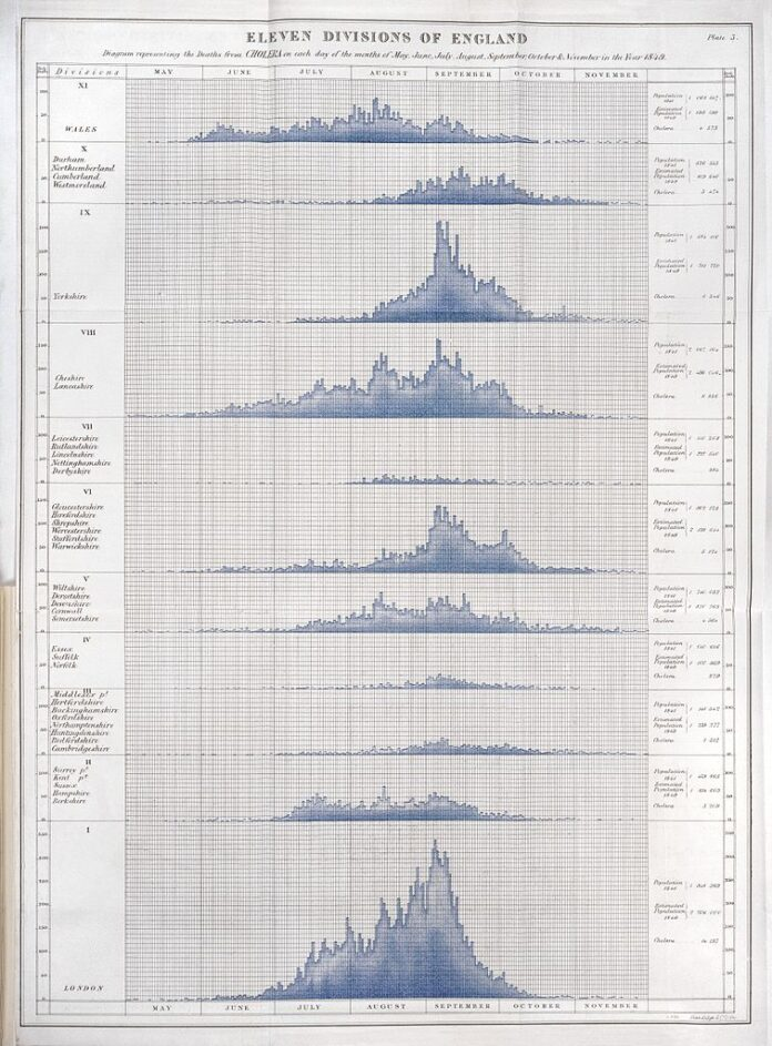 graphs showing number of deaths from Cholera in 1849 over a 7 month period.