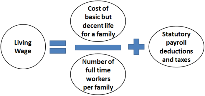 diagram describing inputs to a living wage, including cost of living, family size, number of workers and statutory payments